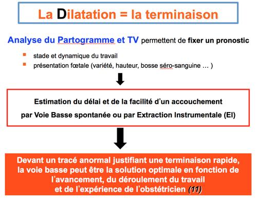 la-dilatation